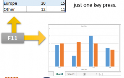 From data to chart – Monday's essential Excel shortcut